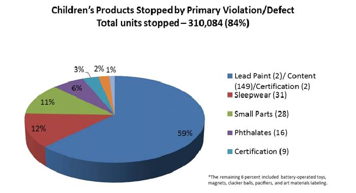 Chart of children's products stopped