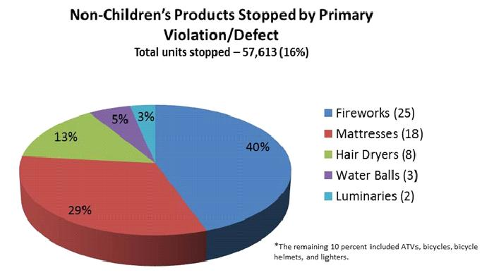 Chart of non children's products stopped