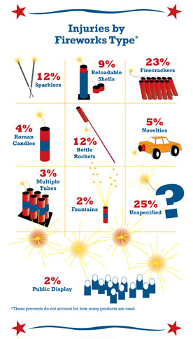 New CPSC Data Shows 60% of All Fireworks Injuries Occur Around July 4th; Firecrackers, Aerials and Homemade Cause Most Deaths, Injuries