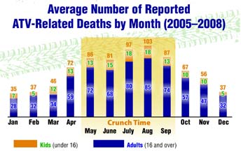 A graph of ATV Related deaths by month from 2005 - 2008