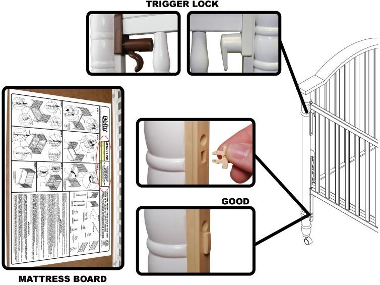 Diagram of Recalled Drop-Side Crib, including trigger lock (top inset pictures), mattress board (bottom left inset picture), and safety peg location (bottom right inset pictures)
