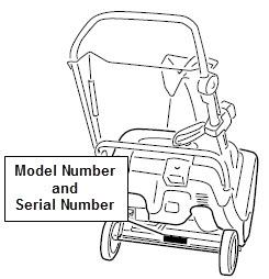 Diagram showing location of model and serial number