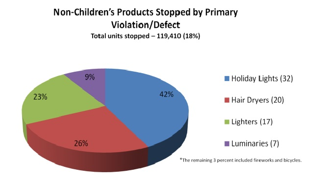 Children's Products Stopped by Primary Violation/Defect
