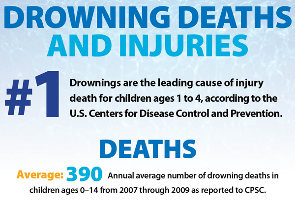 Drowning deaths and injuries - statistics