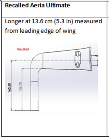 Measurements of recalled handle bars