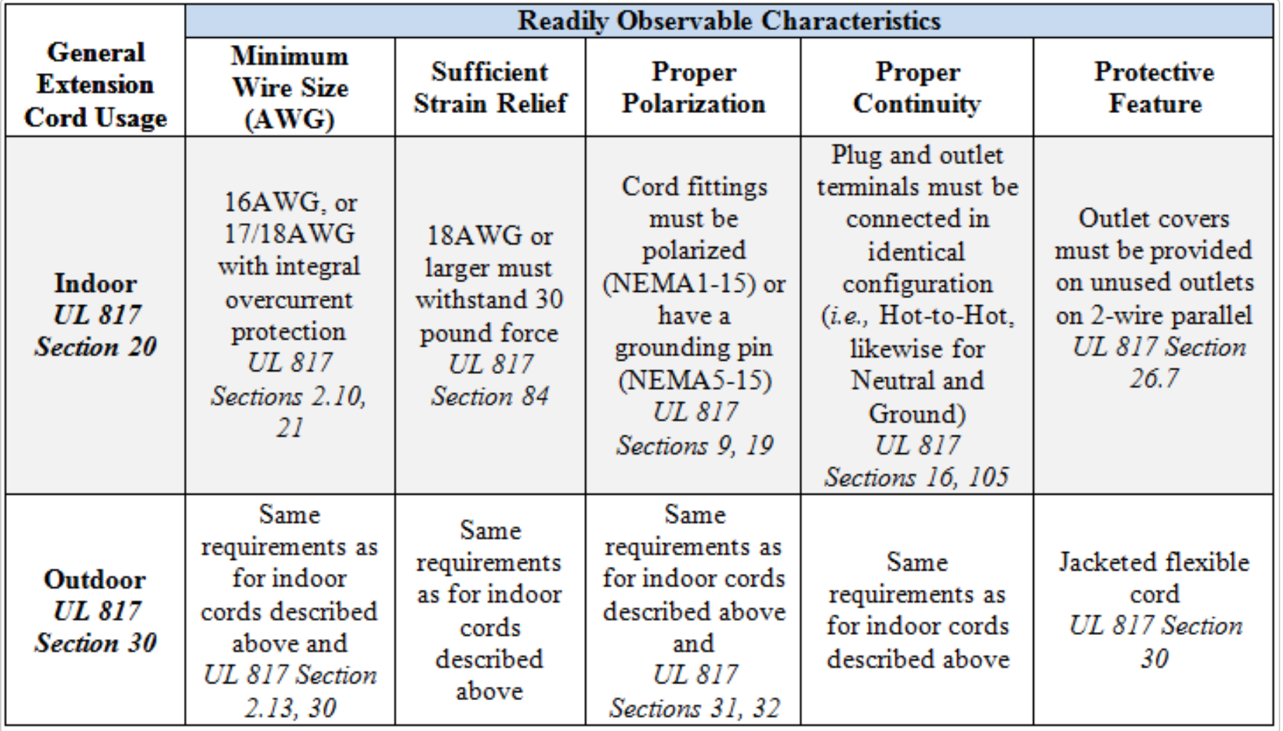 Readily Observable Characteristics for Extension Cords