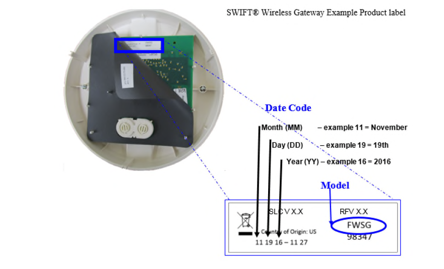 SWIFT Wireless Gateway date code location