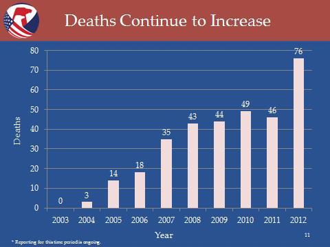 ROV Deaths Graph