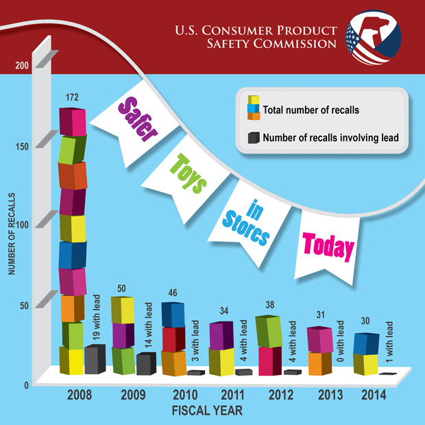 Toy Recall Statistics