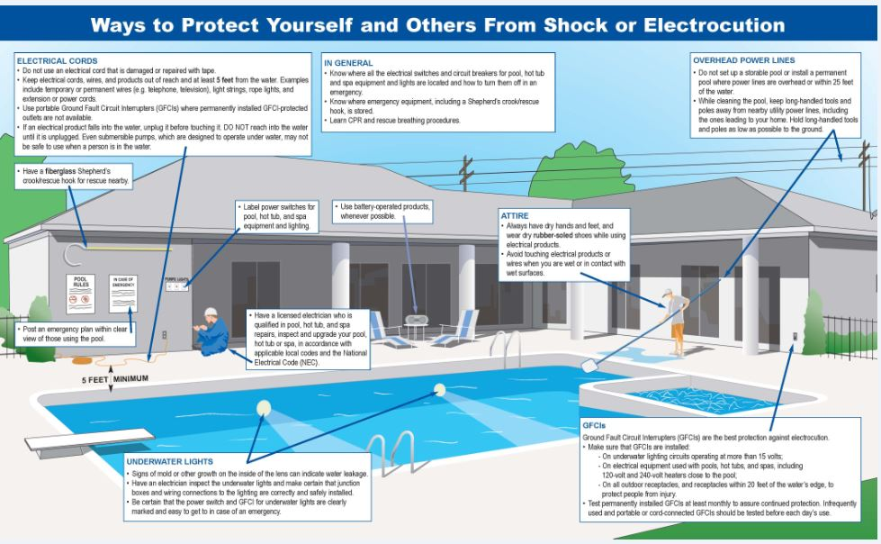 Don 39 t swim with shocks electrical safety in and around - Can you over shock a swimming pool ...
