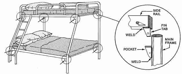 Cpsc Warns That Tubular Metal Bunk Beds May Collapse Cpsc Gov
