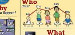 1 Child Dies Every Two Weeks