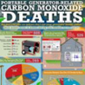 Muertes por monóxido de carbono relacionadas al uso de generadores portátiles