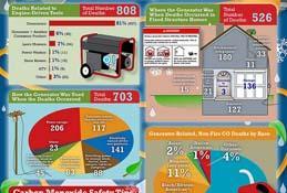 Portable Generator-Related Carbon Monoxide Deaths