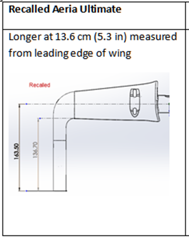 Measurements of recalled handle bars