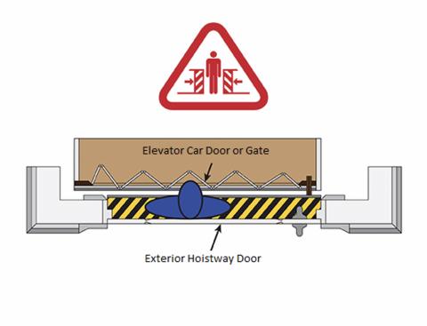 Typical Entrapment Hazard Scenario Depicting Child Trapped Between the Exterior Hoistway Door and Interior Elevator Car Door or Gate