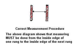 Diagram of Correct Measurement Procedure